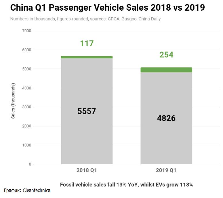 продажби на електрически коли в Китай 2019г.